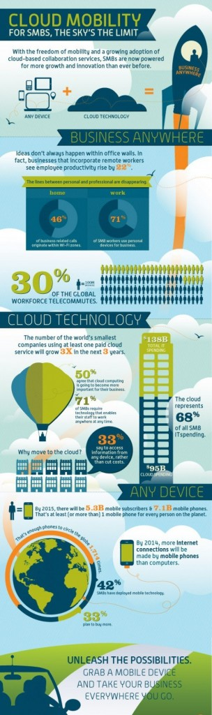 Cloud-Mobility--power-for-smbs